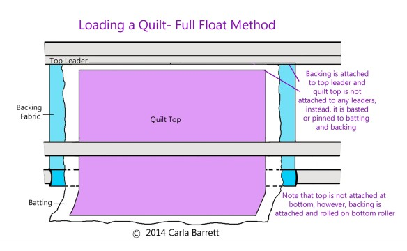 Full Float method of loading a quilt for stand up quilting