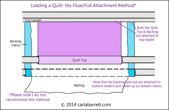 No float/full attachment method of loading a quilt